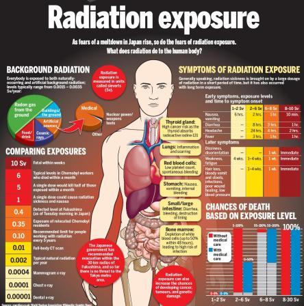 2radiation-exposure